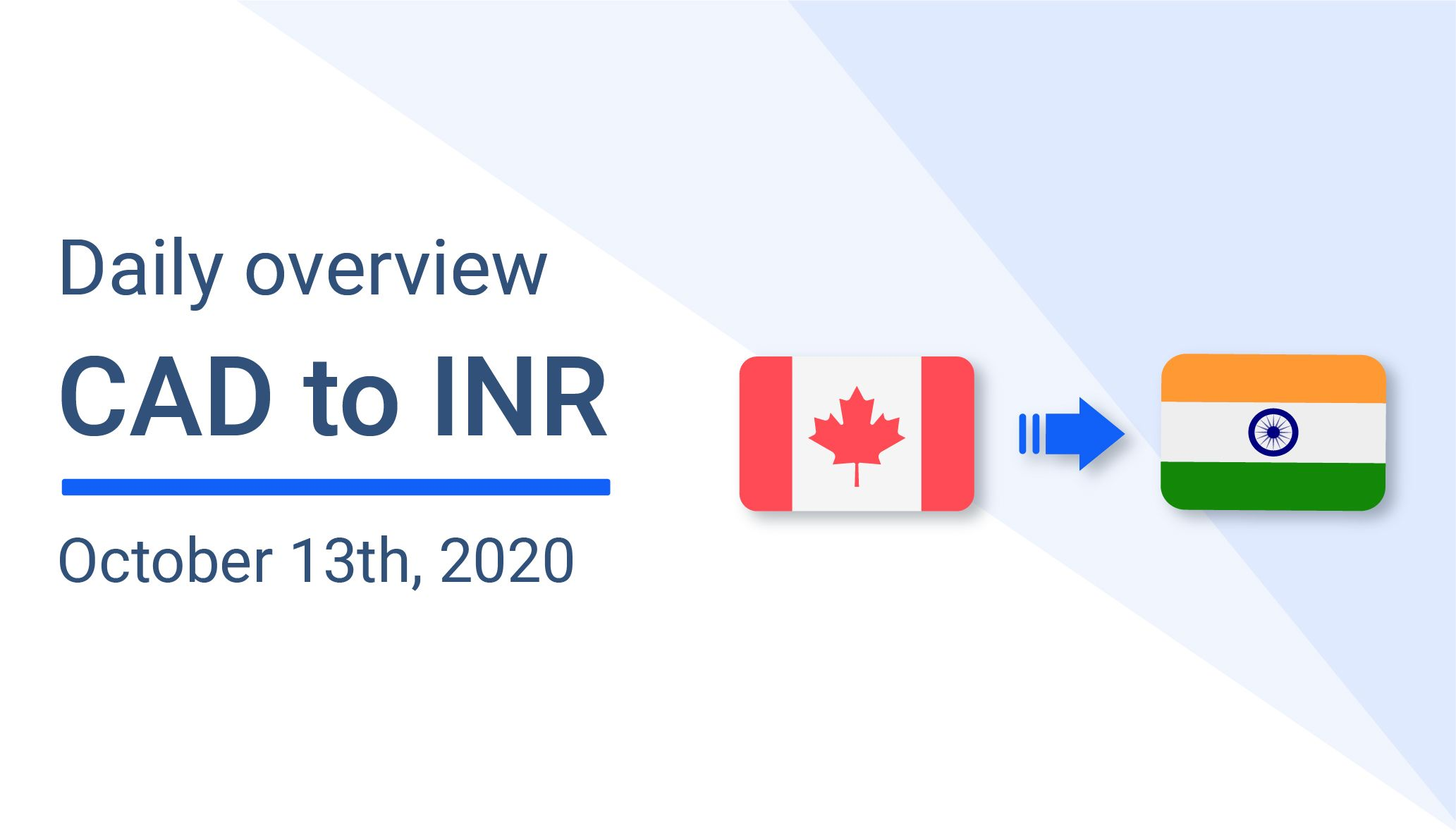 Canadian Dollar (CAD) to Indian Rupee (INR) - October 13th overview