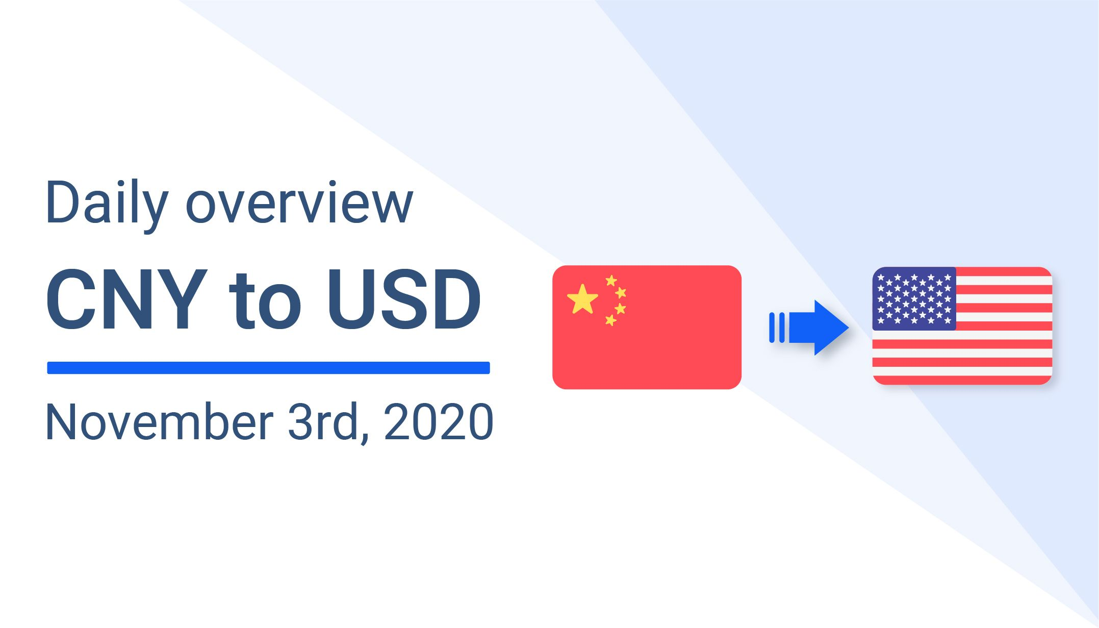 US Dollar (USD) to Chinese Yuan (CNY) Daily Overview: November 3rd