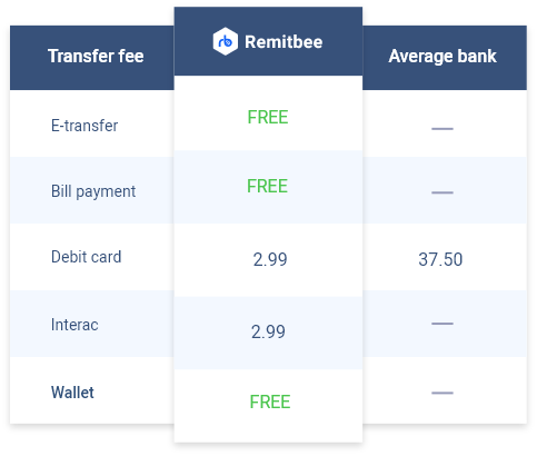remitbee fees