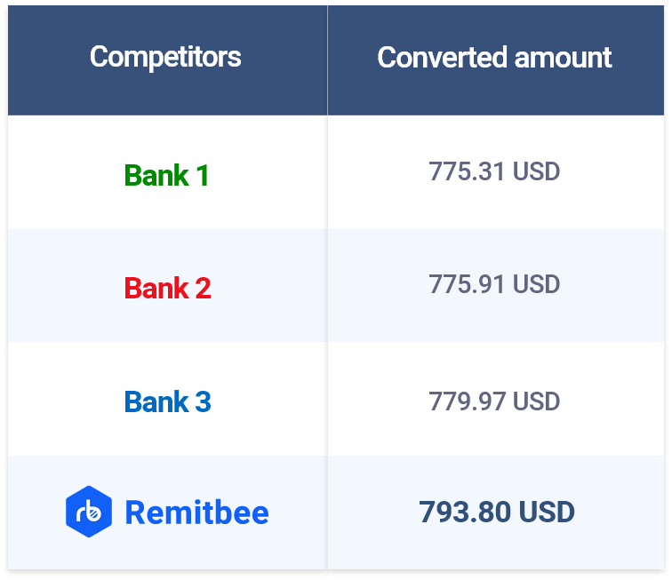 Remitbee Exchange vs Banks