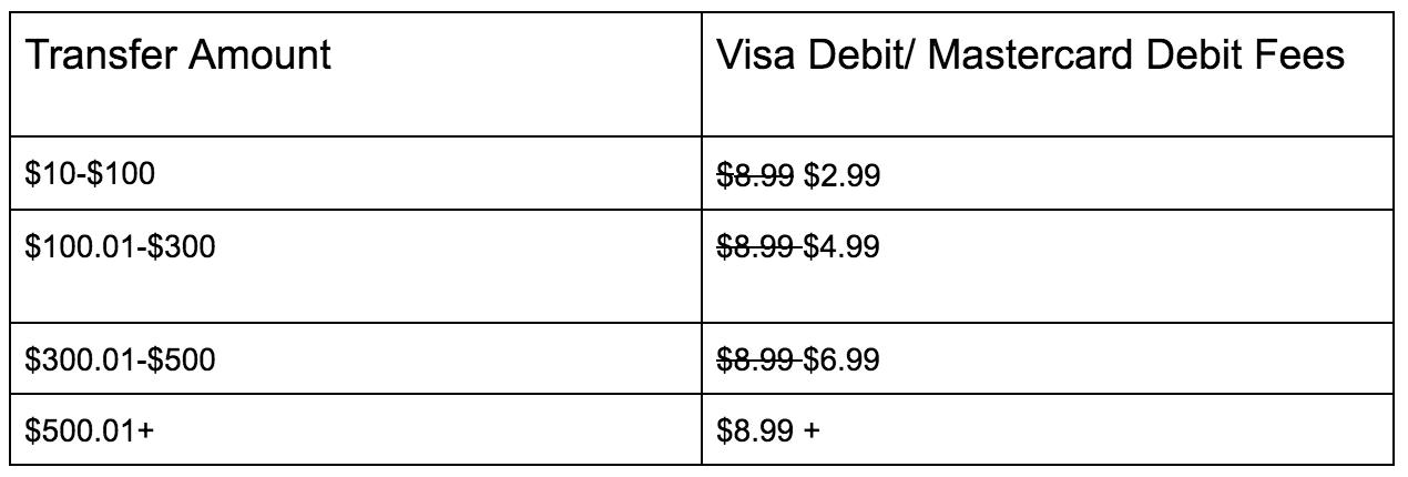Remitbee visa debit/mastercard debit transfer fees