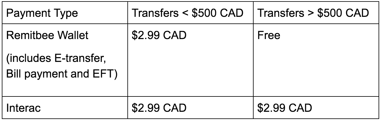 Remitbee transfer fees