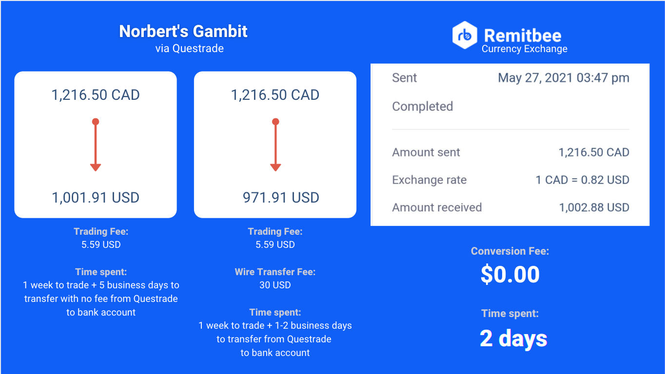 Norberts gambit